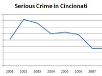 Crime increased after the 2001 riots, but has been decreasing ever since.