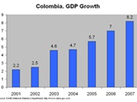 GDP growth 2001-2007.