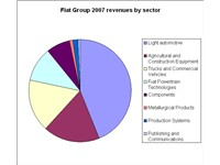 Fiat Group revenues by sector in 2007