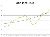USA GDP annual pattern and long-term trend, 1920-40, in billions