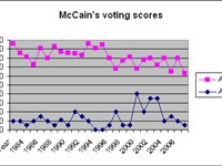 McCain's congressional voting scores, from the American Conservative Union (pink line; 100 is most c