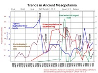 Trends in Mesopotamian History