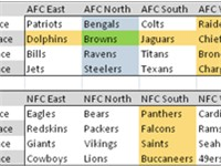 A sample scheduling grid, with a single team's (the Browns) schedule highlighted. Under this hypothe