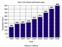 Giants estimated value from 1998 to 2006 according to Forbes magazine.