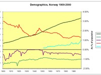 Demographics in Norway