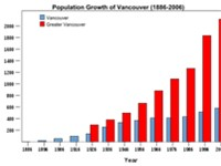 Population growth, 1886 to 2006